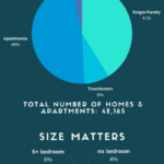 Boulder Real Estate Infographic #2